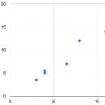 google charts でjsonファイルから散布図を作成する
