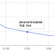 google-charts-create-graph-yaxis-date-1