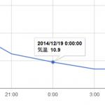 google chartsで横軸が日時なグラフを作成する