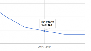 google-charts-create-graph-yaxis-date-2